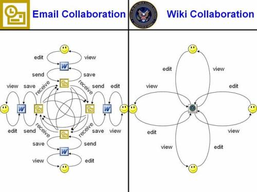 Collaboration - Email vs. Wiki